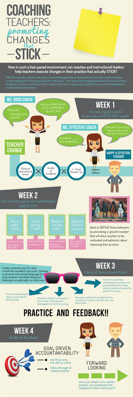 Coaching Teachers [INFOGRAPHIC] | seepn | Scoop.it