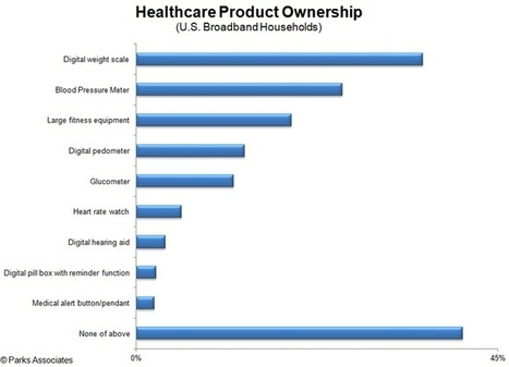 14M networked medical devices to ship by 2018 | mobihealthnews | Healthcare | Scoop.it