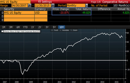 Five Mind-Blowing Stats from the Selloff in the Biggest Junk Bond ETF | stock market | Scoop.it