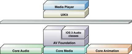 Integrating Video Playback in iOS Applications | Dev Breakthroughs | Scoop.it