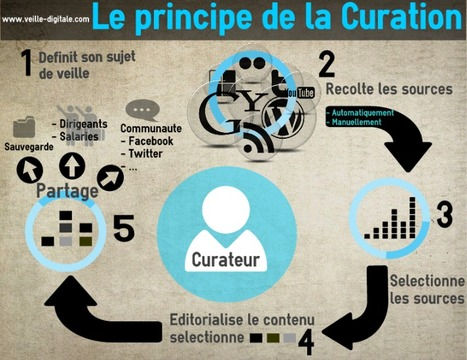 Le principe de la curation en une infographie | Ca m'interpelle... | Scoop.it