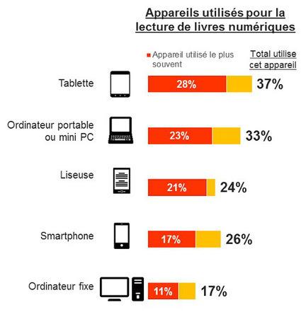 Publication de l'étude sur les usages et les perceptions du livre numérique | François MAGNAN  Formateur Consultant | Scoop.it