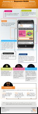Anatomía de un web móvil con responsive design #infografia ... | Móviles y márketing digital | Scoop.it