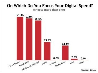 MediaPost Publications Social Overtakes Search, Closes In On Display As Agencies' Top Digital Focus 05/03/2012 | Online Advertising...a bird's eye view! | Scoop.it