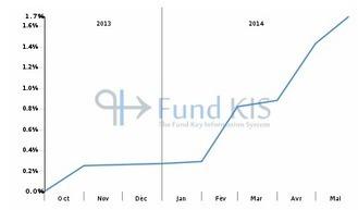 FR0011554955 - FONDO BNP PARIBAS H2O PROTETTO | Fonds OPCVM les plus consultés sur Fund KIS | Scoop.it
