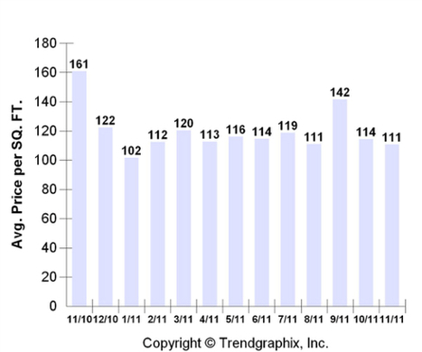 Downtown Albuquerque Real Estate Report for November 2011 | Albuquerque Real Estate | Scoop.it