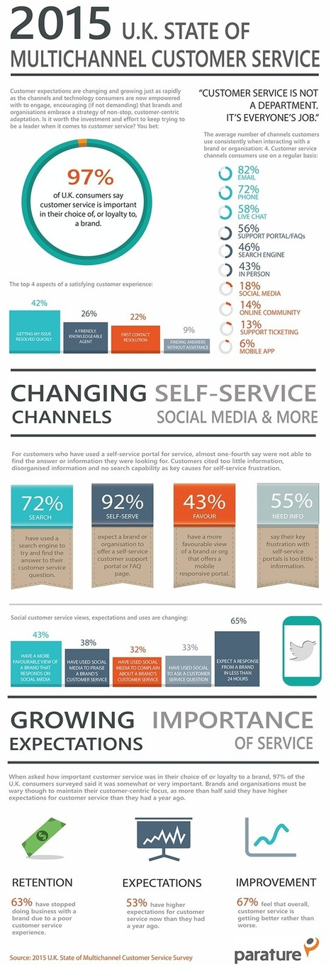 INFOGRAPHIC: 2015 U.K. State of Multichannel Customer Service - Parature | Digital & eCommerce | Scoop.it