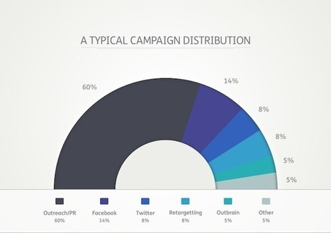 Could Your Content Go Further? How Paid Distribution Can Help | MarketingHits | Scoop.it