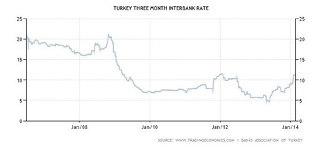 Why The Worst Is Still Ahead For Turkey's Bubble Economy | Risk Management | Scoop.it