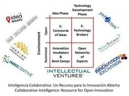 Journal of #SOCMINT:  Inteligencia Colaborativa: Un Recurso para la Innovación Abierta | Conciencia Colectiva | Scoop.it