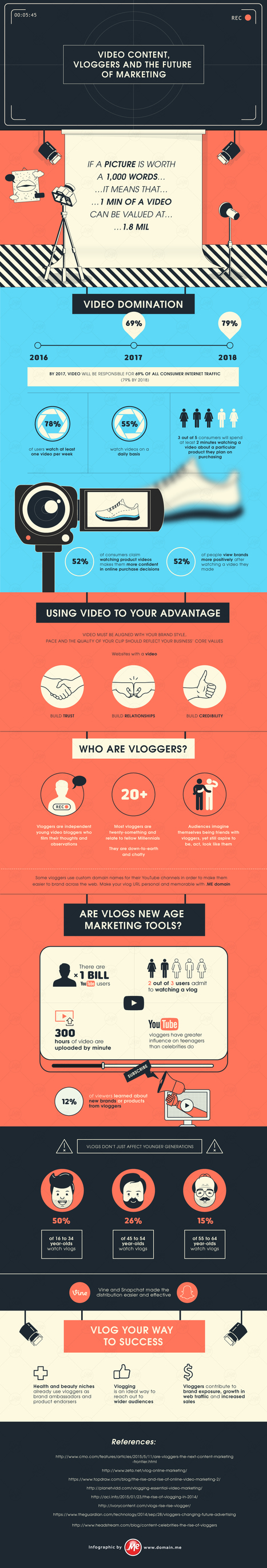 #Infographic Video Content, Vloggers and the Future of Marketing | Social media trends | Scoop.it