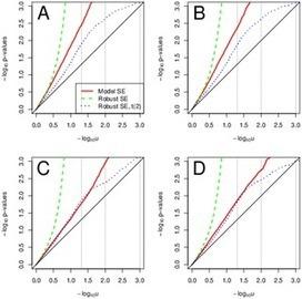 PLOS ONE: Linear Regression in Genetic Association Studies   Plant Breeding and Genomics News   Scoop.it