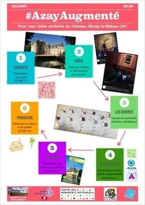 Académie Orléans-Tours. Pour une visite enrichie du château d'Azay le Rideau. Projet réalité augmentée @meacid57   E-ducation & #Numerique   Scoop.it