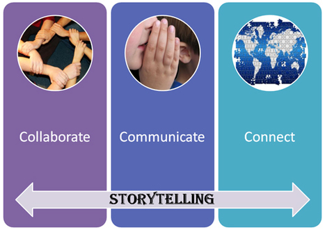 Digital Storytelling – Part I|Langwitches Blog | Telling Stories Digitally | Scoop.it