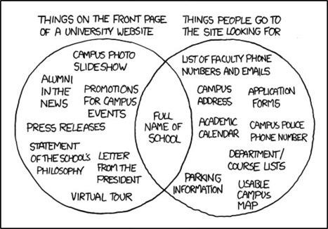 The Typical University Website | Social Media Classroom | Scoop.it
