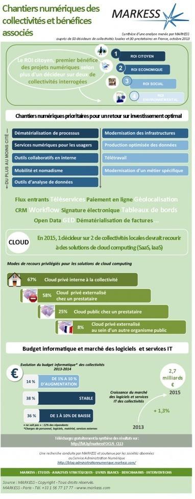 Les chantiers numériques des collectivités locales en une infographie | ERP et applications | Scoop.it