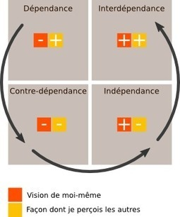 Qu'est-ce qui me motive en tant que développeur ? | Software craftmanship and Agile management | Scoop.it