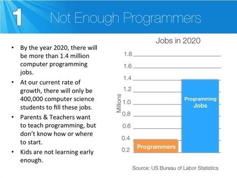 Why Should We Teach Programming? | Informatik & Robotik in der Schule | Scoop.it