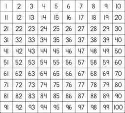 Upper Primary Numeracy: Prime Numbers - Fun activity for 5th ... | Azra Maths | Scoop.it