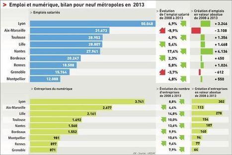Numérique : le top 10 des villes françaises - Blog du Modérateur | Geeks | Scoop.it