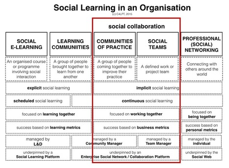 The difference between social learning and social collaboration | Aprendizaje y Cambio | Scoop.it