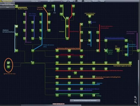 [Plugin] [TechTree] - 0.22 - Realistic Progression LITE V0.17a (Pre-Release via TreeEdit) | hi | Scoop.it