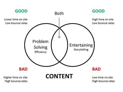 Questioning the Conventional Wisdom of Storytelling and User Experience | Social Media Today | SocialMoMojo Web | Scoop.it