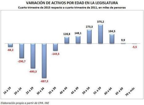 Crisis generacional. Los jóvenes dejan de buscar empleo en España | Política para Dummies | Scoop.it