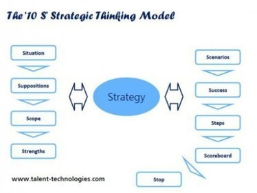 Strategic thinking – out-think, out-plan and out-play your competitors   SKILLDOM For E-Learning   Scoop.it