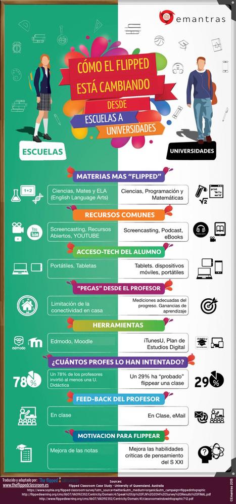 Cómo el Flipped Learning está cambiando Escuelas y Universidades #infografia #education | new classrooms | Scoop.it