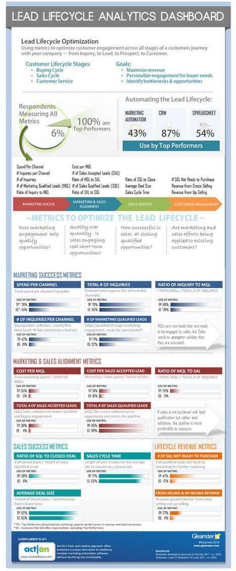 Lead Lifecycle Infographic - Act-On | CRM & Social CRM | Scoop.it