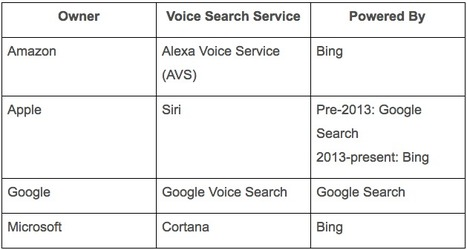 Voice Search Strategy: What Marketers Need to Know Now | Public Relations & Social Media Insight | Scoop.it