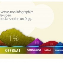 Infographics vs. Non Infographics   Visual.ly   Strategy, Ideas and Concepts   Scoop.it