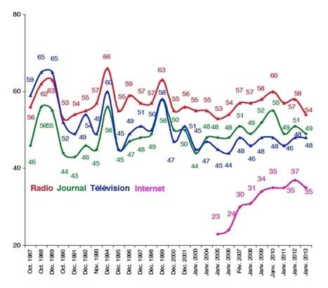 Les français font (moins) confiance à la radio   Radio 2.0 (En & Fr)   Scoop.it