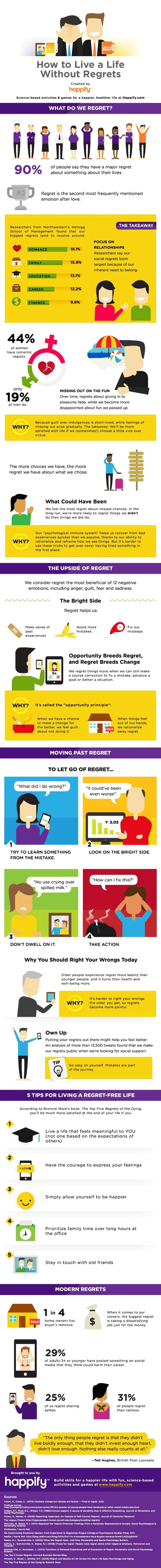 Infographic: Here's How to Live a Regret-Free Life | MarketingHits | Scoop.it