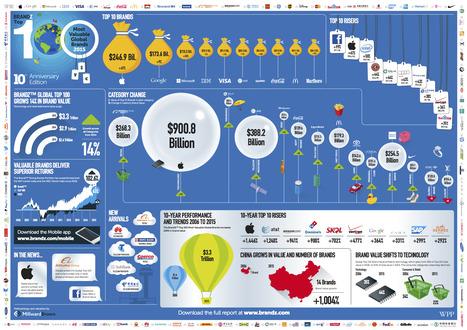 2015 BrandZ Top 100 Global Brands | Integrated Brand Communications | Scoop.it