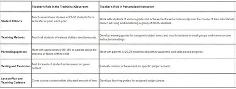 The Changing Role Of The Teacher In Personalized Learning Environment | Formación 2.0 | Scoop.it