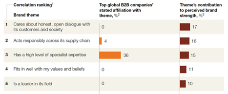 McKinsey: why most B2B marketing messages fail to move the customer | Beyond Marketing | Scoop.it