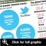 FT.com / Technology - Smartphone tweets drive Twitter surge | DigitalDirections | Scoop.it
