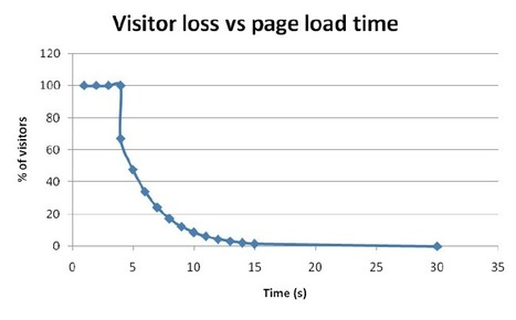 How to reduce the page loading time of website | Designing webmaster | Scoop.it