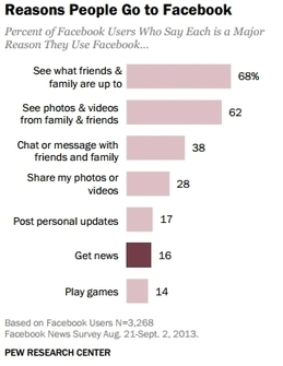 Facebook: An Important News Source For People Who Don't Care About News | ALBE | Scoop.it