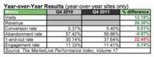 Online Merchants Grow Q4 2011 Visits, Revenues Y-O-Y | Business Growth and Operations | Scoop.it