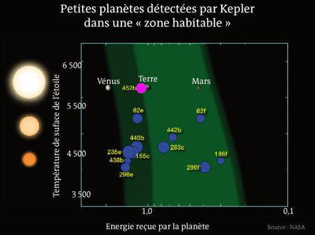 Tout ce qu'il faut savoir sur Kepler-452b, l'exoplanète découverte par la NASA   Thierry's TechNews   Scoop.it