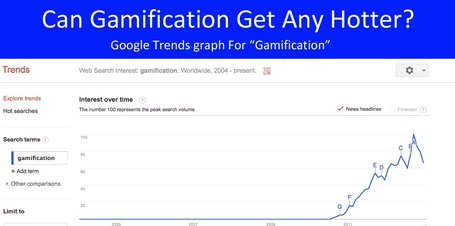 Q: Can Gamification Get Hotter? A: Maybe | Marketing Revolution | Scoop.it