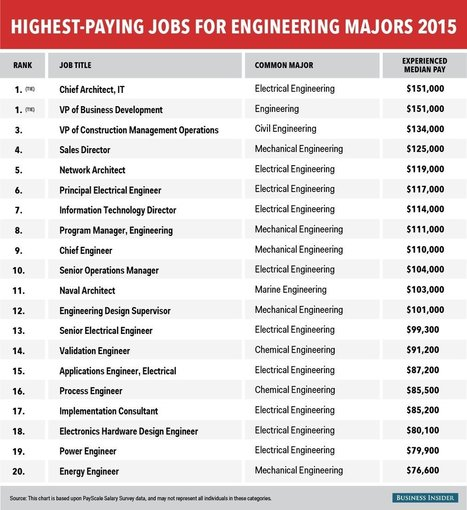 The 20 highest-paying jobs for engineering majors | Tecnología ESO | Scoop.it