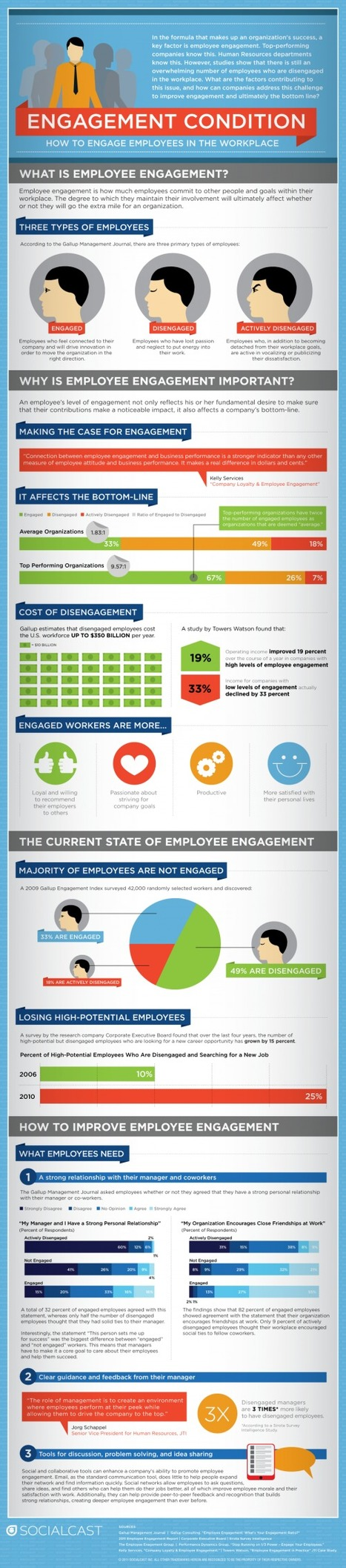 How to Engage Employees in the Workplace, SocialCast wmware | Employer Branding News | Scoop.it