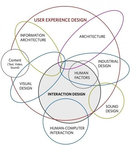 User Experience Design | Visual.ly | Curation Revolution | Scoop.it