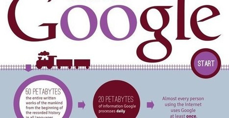 Infografía con 10 curiosidades sobre Google que tal vez no conozcas | Web-On! Curiosidades | Scoop.it