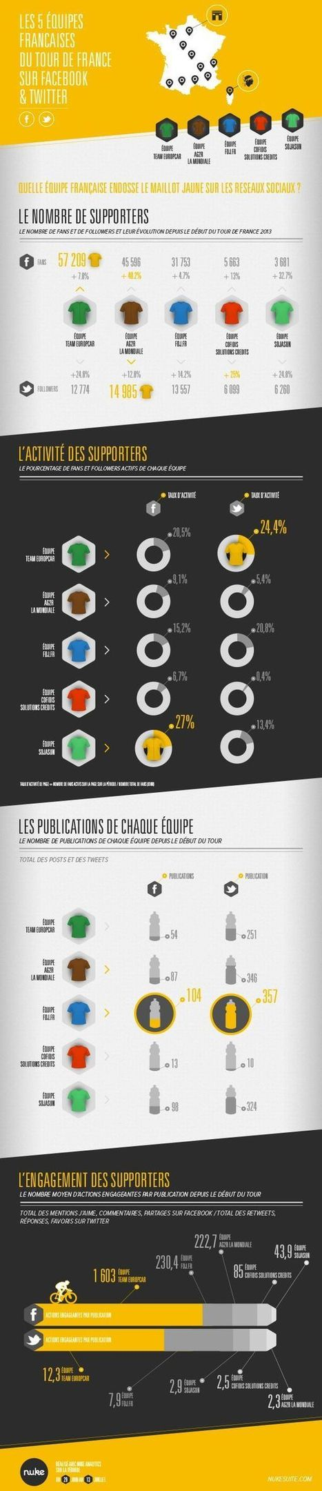 Infographies | Communication Romande | Scoop.it