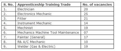 www.ndv.gov.in application form 2013 Apprentice 152 Openings Notification | Sarkari Naukri in India | Scoop.it